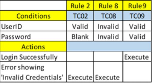 Decision Table