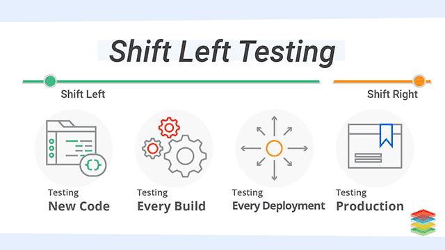 shift-left-testing