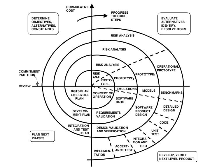 Spiral model diagram