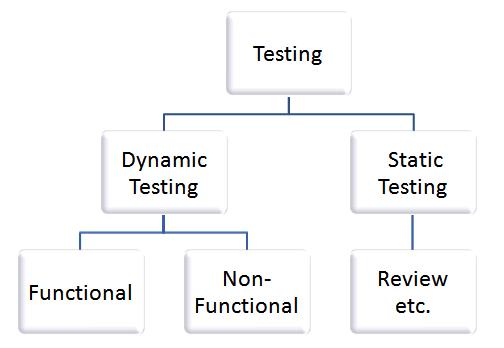 Static vs dynamic testing image