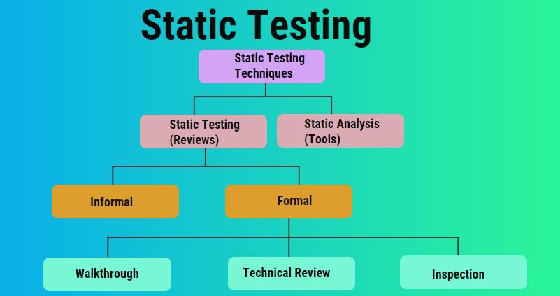 Static testing image