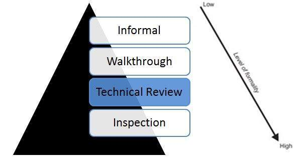 technical review image