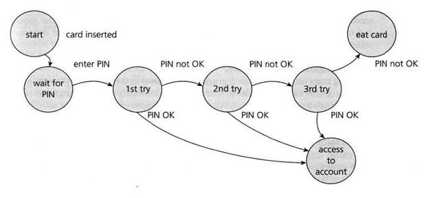 State Transition Testing image
