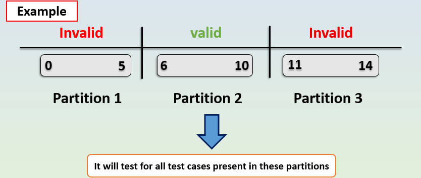 Equivalence Partitioning image