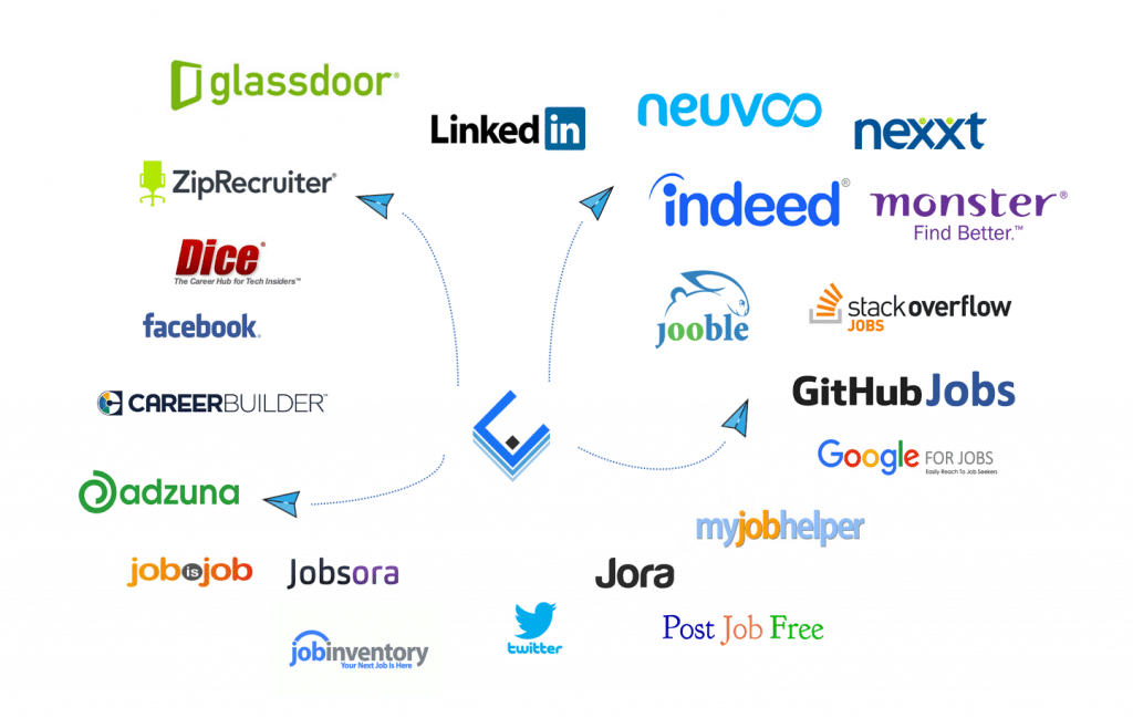Job portals: https://cvviz.com/wp-content/uploads/2020/09/paid-and-free-job-postings-sites.png